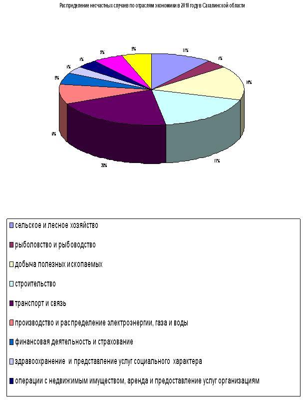 Расследование несчастных случаев на производстве, Санкт-Петербург, Группа Бонус.